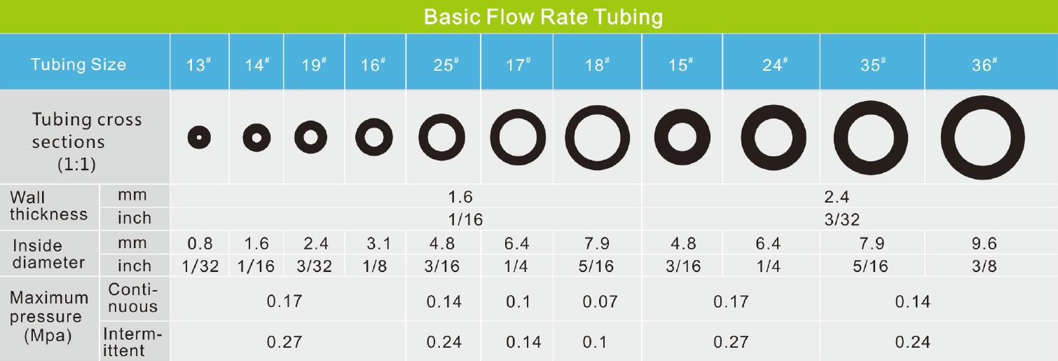 Medium Flow Pump Tubing
