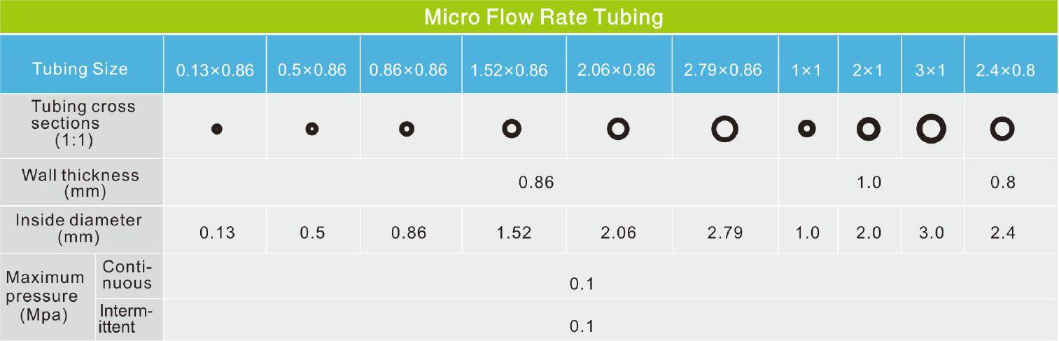 Micro flow tubings